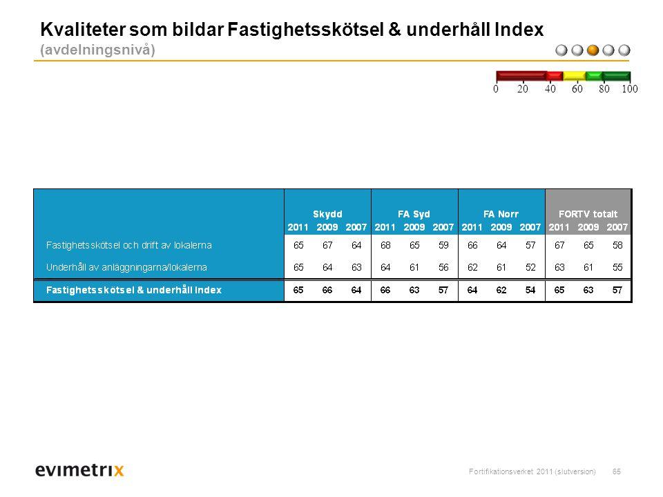 Fortifikationsverket 2011 (slutversion)65 Kvaliteter som bildar Fastighetsskötsel & underhåll Index (avdelningsnivå) 200 40 6080 100