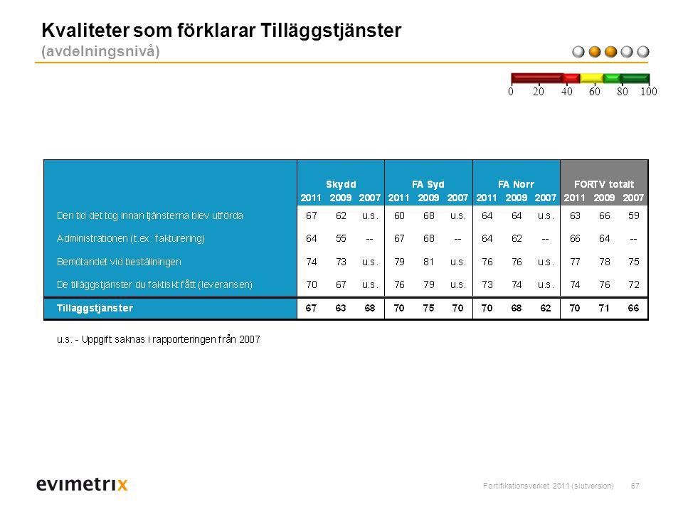 Fortifikationsverket 2011 (slutversion)67 Kvaliteter som förklarar Tilläggstjänster (avdelningsnivå) 200 40 6080 100
