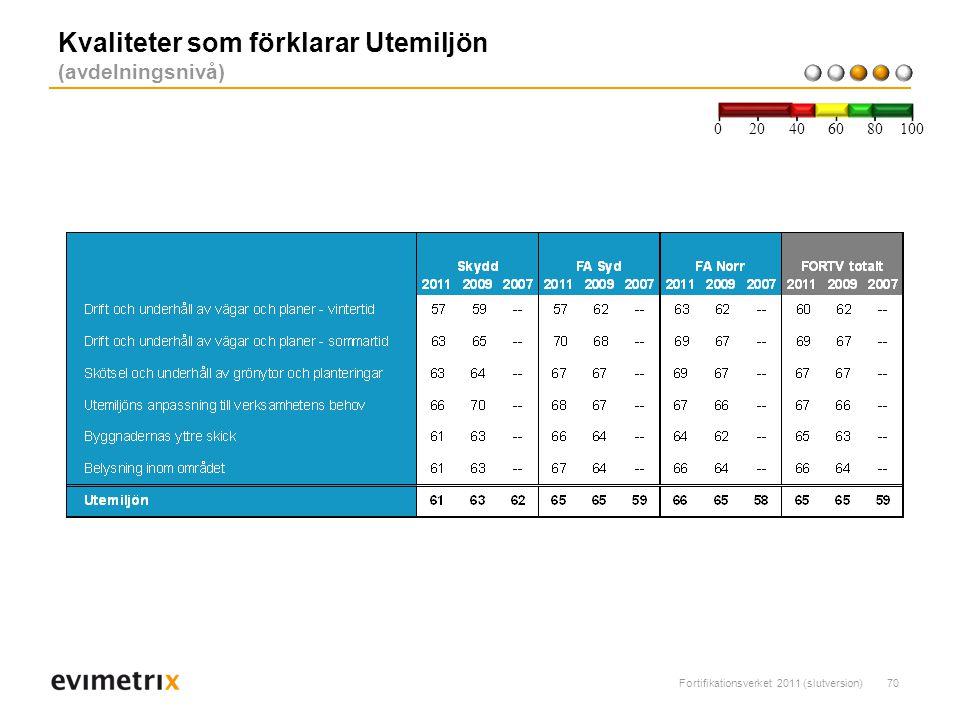 Fortifikationsverket 2011 (slutversion)70 Kvaliteter som förklarar Utemiljön (avdelningsnivå) 200 40 6080 100