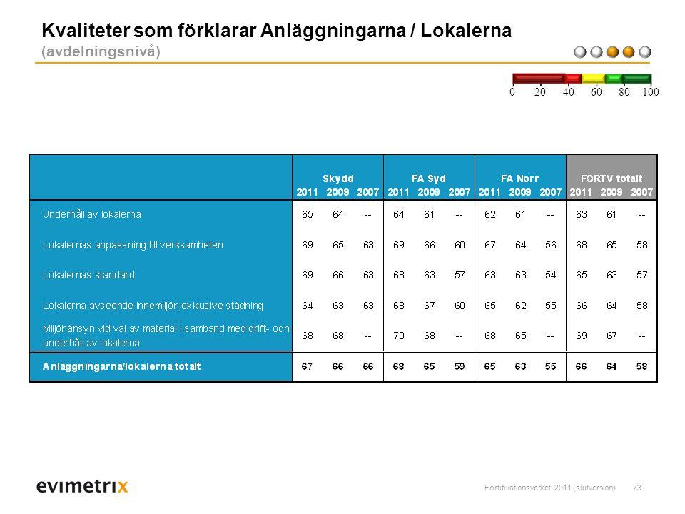 Fortifikationsverket 2011 (slutversion)73 Kvaliteter som förklarar Anläggningarna / Lokalerna (avdelningsnivå) 200 40 6080 100