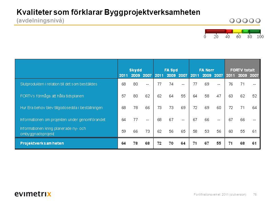 Fortifikationsverket 2011 (slutversion)76 Kvaliteter som förklarar Byggprojektverksamheten (avdelningsnivå) 200 40 6080 100