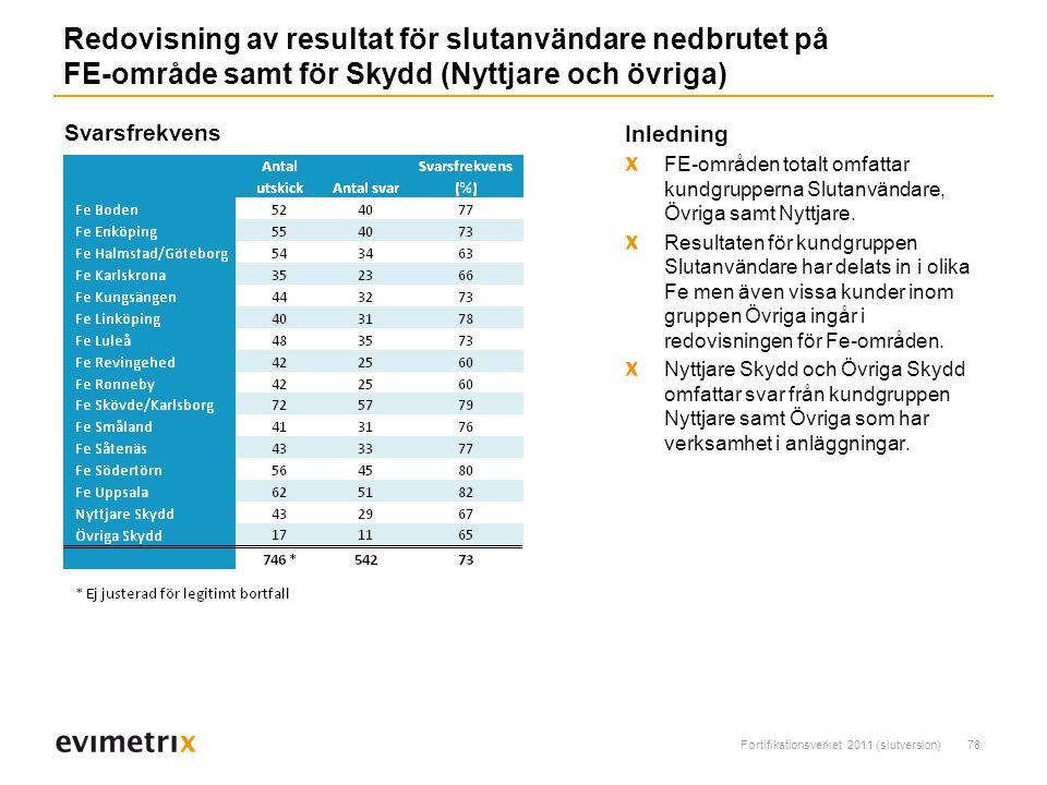 Fortifikationsverket 2011 (slutversion)78 Redovisning av resultat för slutanvändare nedbrutet på FE-område samt för Skydd (Nyttjare och övriga) Inledning FE-områden totalt omfattar kundgrupperna Slutanvändare, Övriga samt Nyttjare.