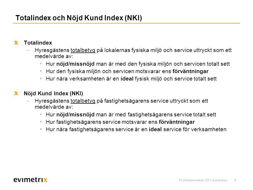 Fortifikationsverket 2011 (slutversion)8 Totalindex och Nöjd Kund Index (NKI) Totalindex –Hyresgästens totalbetyg på lokalernas fysiska miljö och service uttryckt som ett medelvärde av:  Hur nöjd/missnöjd man är med den fysiska miljön och servicen totalt sett  Hur den fysiska miljön och servicen motsvarar ens förväntningar  Hur nära verksamheten är en ideal fysisk miljö och service totalt sett Nöjd Kund Index (NKI) –Hyresgästens totalbetyg på fastighetsägarens service uttryckt som ett medelvärde av:  Hur nöjd/missnöjd man är med fastighetsägarens service totalt sett  Hur fastighetsägarens service motsvarar ens förväntningar  Hur nära fastighetsägarens service är en ideal service för verksamheten