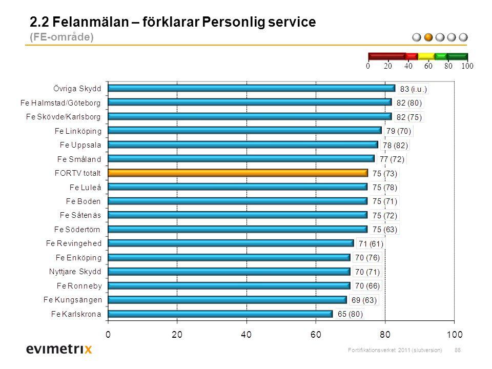 Fortifikationsverket 2011 (slutversion)86 2.2 Felanmälan – förklarar Personlig service (FE-område) 200 40 6080 100