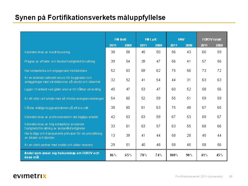 Fortifikationsverket 2011 (slutversion)99 Synen på Fortifikationsverkets måluppfyllelse