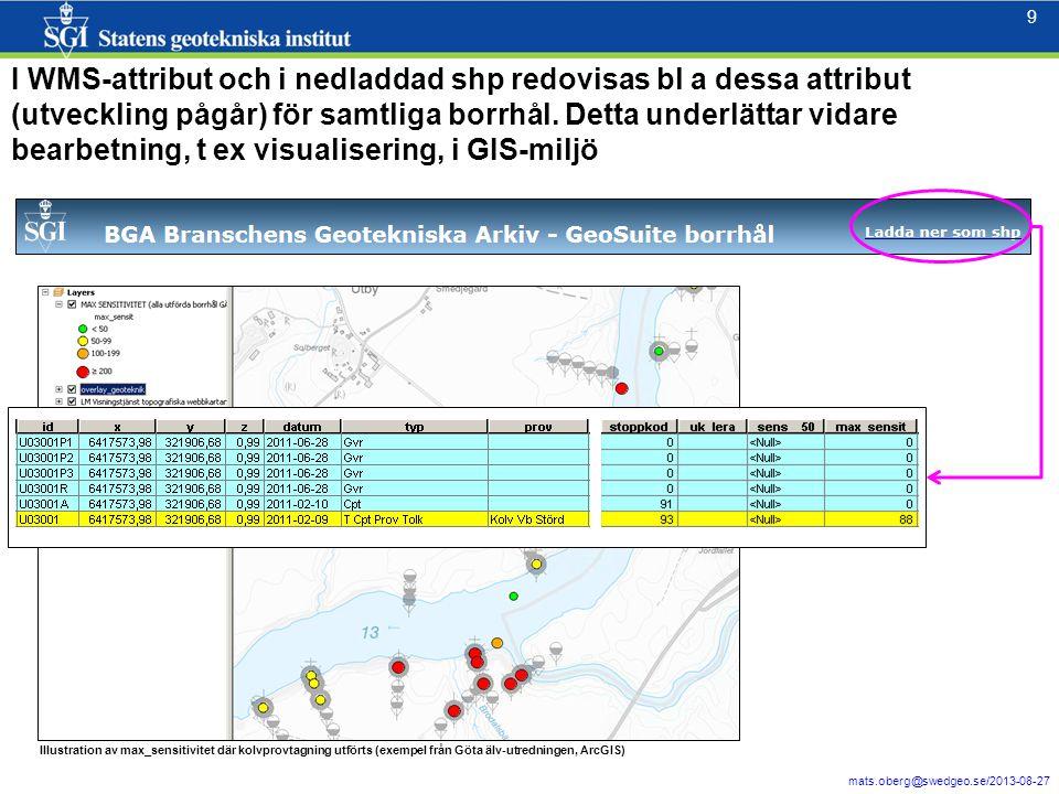 9 mats.oberg@swedgeo.se/2013-08-27 9 I WMS-attribut och i nedladdad shp redovisas bl a dessa attribut (utveckling pågår) för samtliga borrhål.
