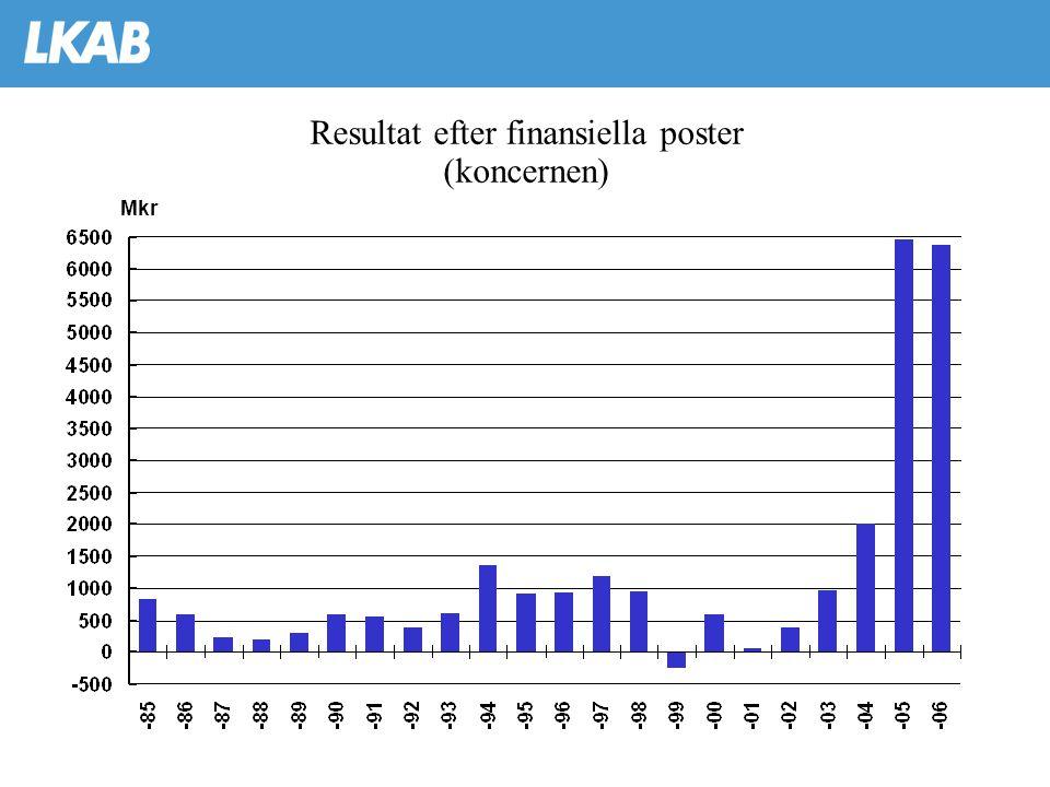 Resultat efter finansiella poster (koncernen) Mkr