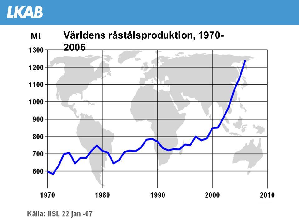 Världens råstålsproduktion, 1970- 2006 Mt