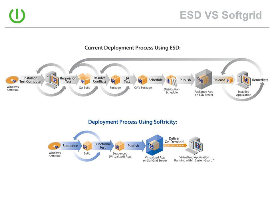 ESD VS Softgrid
