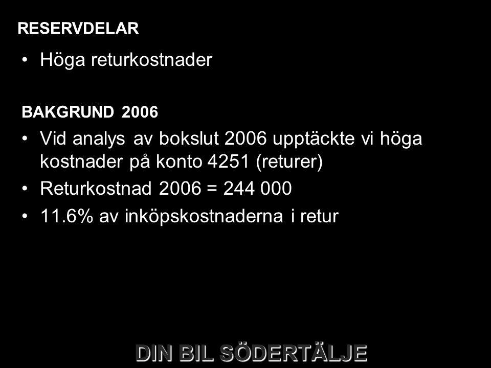 RESERVDELAR •Höga returkostnader BAKGRUND 2006 •Vid analys av bokslut 2006 upptäckte vi höga kostnader på konto 4251 (returer) •Returkostnad 2006 = 24