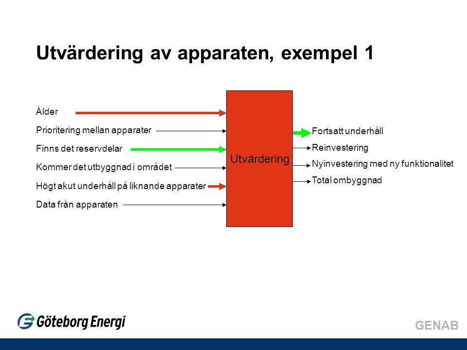 GENAB Utvärdering av apparaten, exempel 1 Ålder Prioritering mellan apparater Finns det reservdelar Kommer det utbyggnad i området Högt akut underhåll på liknande apparater Data från apparaten Utvärdering Fortsatt underhåll Reinvestering Nyinvestering med ny funktionalitet Total ombyggnad