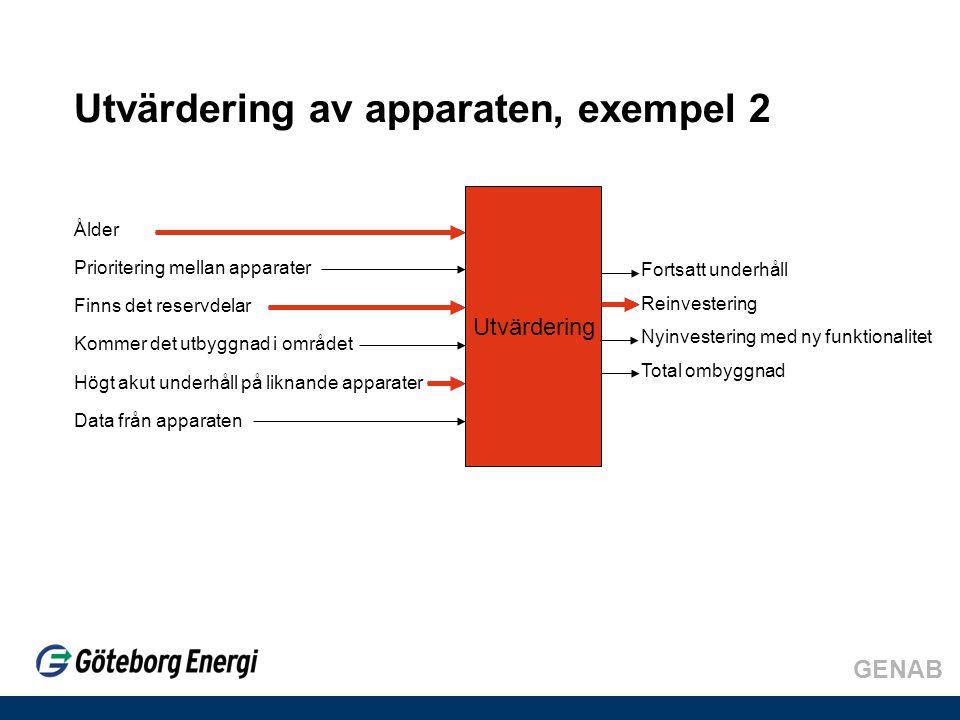 Utvärdering av apparaten, exempel 2 Ålder Prioritering mellan apparater Finns det reservdelar Kommer det utbyggnad i området Högt akut underhåll på liknande apparater Data från apparaten Utvärdering Fortsatt underhåll Reinvestering Nyinvestering med ny funktionalitet Total ombyggnad
