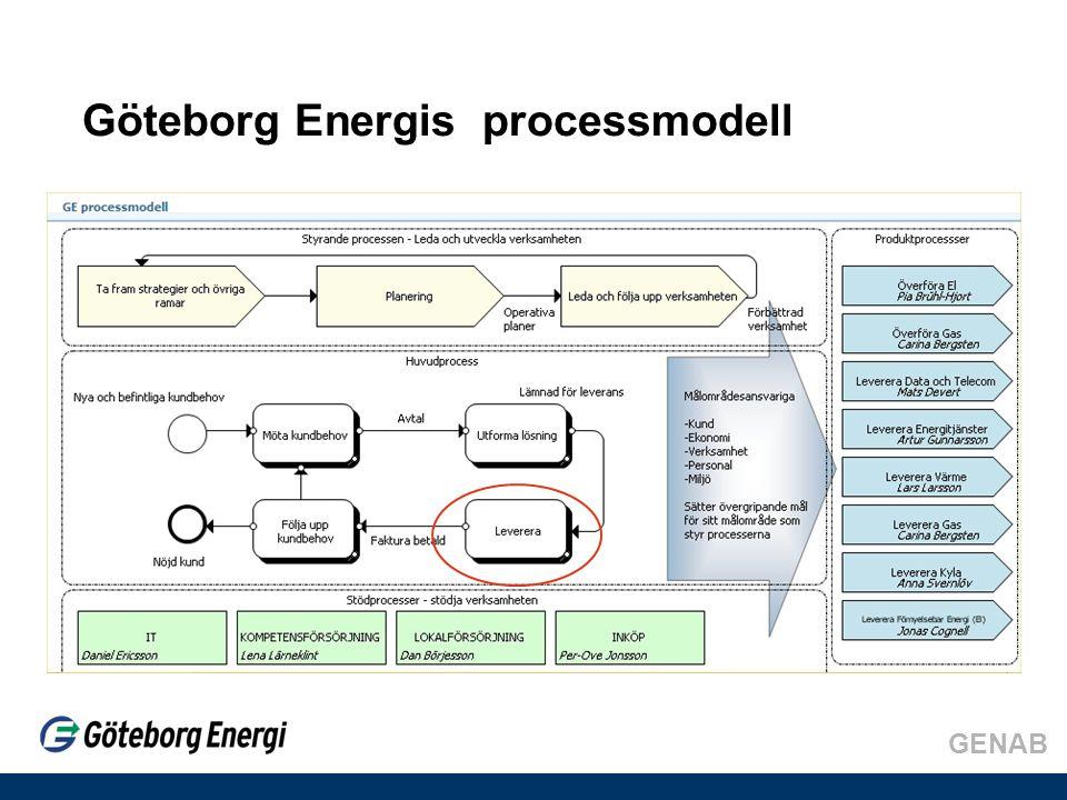 GENAB Göteborg Energis processmodell