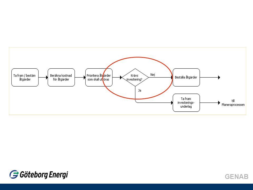 GENAB Ålder Prioritering mellan apparater Finns det reservdelar Kommer det utbyggnad i området Högt akut underhåll på liknande apparater Data från apparaten Utvärdering Fortsatt underhåll Reinvestering Nyinvestering med ny funktionalitet Total ombyggnad Utvärdering av apparaten, exempel 3
