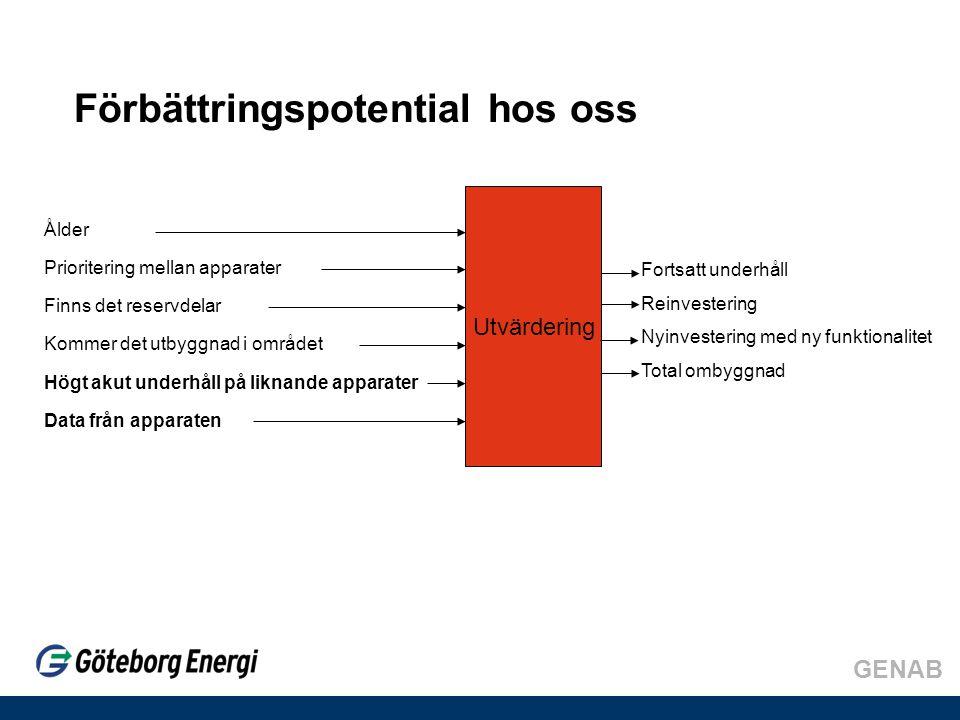 GENAB Reinvesteringar, tre exempel •Brytare i K5 Askim •Frånskiljare i K5 Askim •Brytare i K3 Ramberget