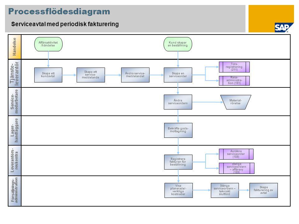 Processflödesdiagram Serviceavtal med periodisk fakturering Service- medarbetare Lager- handläggare Försäljnings- administration Händelse Leverantörs- reskontra Tjänste- leverantör Skapa ett kundavtal Affärsaktivitet /händelse Material- rörelse Kund skapar en beställning Skapa fakturering av avtal Stänga serviceordern – tekniskt slutförd Visa planerade/- verkliga kostnader Registrera fakturan för beställning Bekräfta gods- mottagning Skapa en serviceorder Ändra service- meddelandet Skapa ett service- meddelande Ändra serviceordern Tids- registrering (211) Rese- administra- tion (191) Avräkna serviceorder (189) Stänga serviceordern – affärsvy (189)