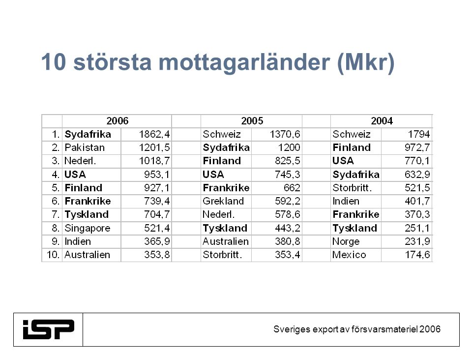 Sveriges export av försvarsmateriel 2006 10 största mottagarländer (Mkr)