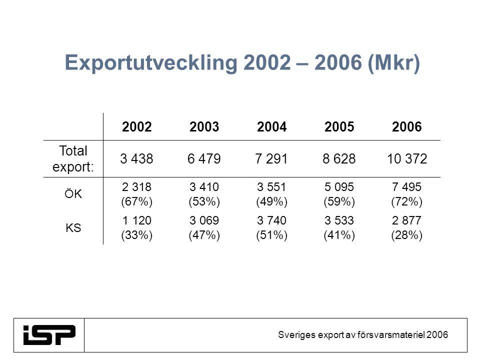 Sveriges export av försvarsmateriel 2006 Exportutveckling 2002 – 2006 (Mkr) 20022003200420052006 Total export: 3 4386 4797 2918 62810 372 ÖK 2 318 (67