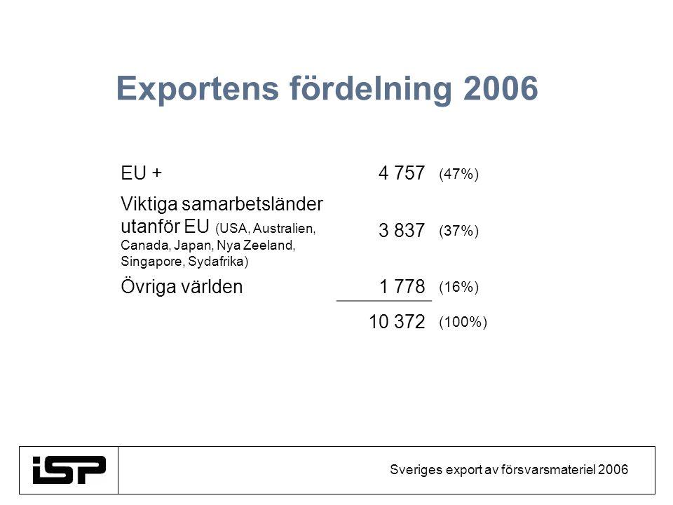 Sveriges export av försvarsmateriel 2006 Exportens fördelning 2006 EU +4 757 (47%) Viktiga samarbetsländer utanför EU (USA, Australien, Canada, Japan,