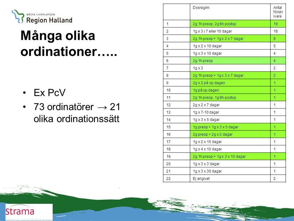 Många olika ordinationer….. •Ex PcV •73 ordinatörer → 21 olika ordinationssätt DosregimAntal förskr ivare 12g 1h preop, 2g 6h postop19 21g x 3 i 7 ell
