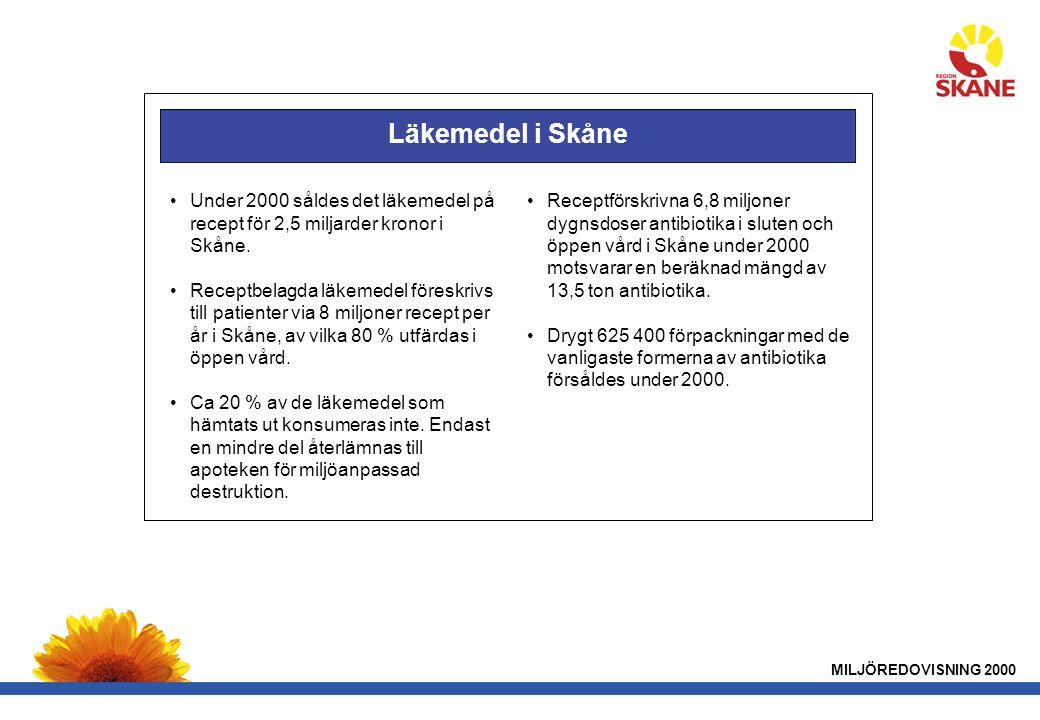 MILJÖREDOVISNING 2000 Läkemedel i Skåne •Under 2000 såldes det läkemedel på recept för 2,5 miljarder kronor i Skåne.