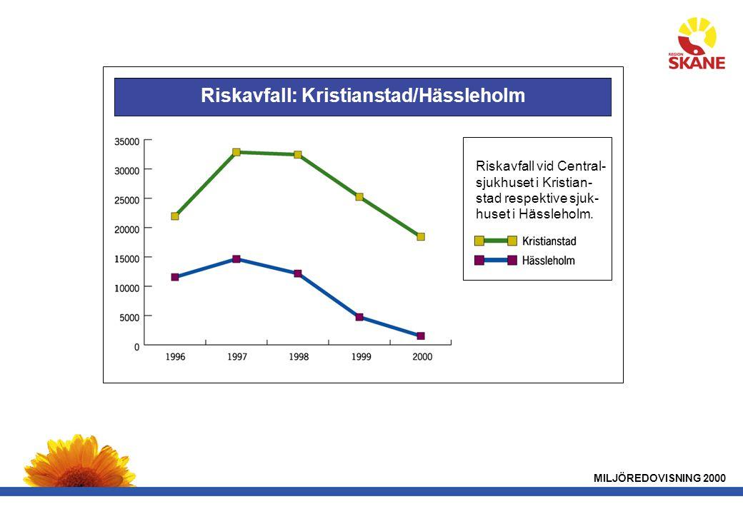 MILJÖREDOVISNING 2000 Riskavfall: Kristianstad/Hässleholm Riskavfall vid Central- sjukhuset i Kristian- stad respektive sjuk- huset i Hässleholm.