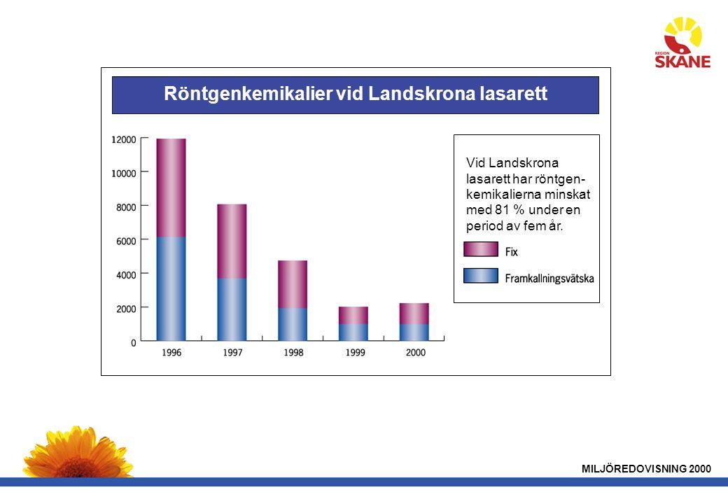 MILJÖREDOVISNING 2000 Röntgenkemikalier vid Landskrona lasarett Vid Landskrona lasarett har röntgen- kemikalierna minskat med 81 % under en period av fem år.