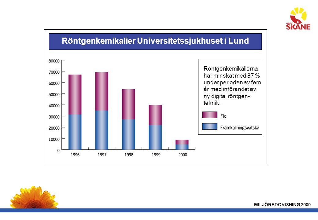 MILJÖREDOVISNING 2000 Röntgenkemikalier Universitetssjukhuset i Lund Röntgenkemikalierna har minskat med 87 % under perioden av fem år med införandet av ny digital röntgen- teknik.