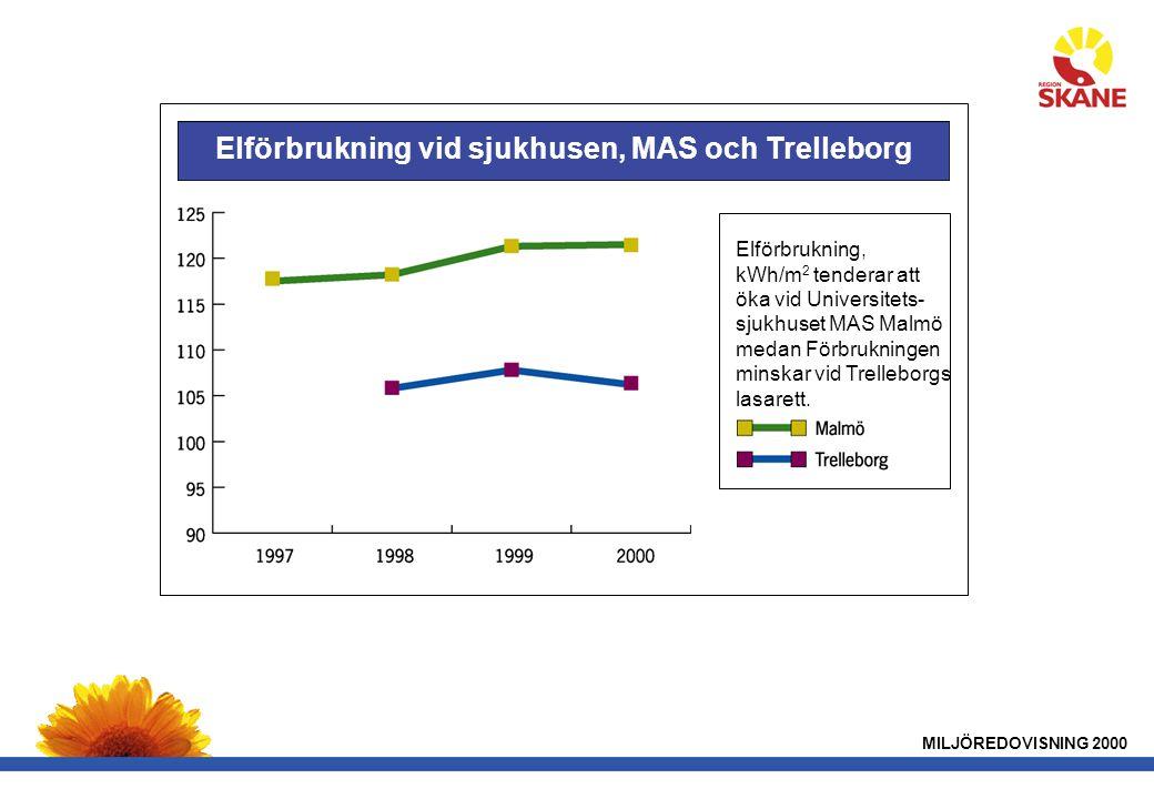 MILJÖREDOVISNING 2000 Elförbrukning vid sjukhusen, MAS och Trelleborg Elförbrukning, kWh/m 2 tenderar att öka vid Universitets- sjukhuset MAS Malmö medan Förbrukningen minskar vid Trelleborgs lasarett.