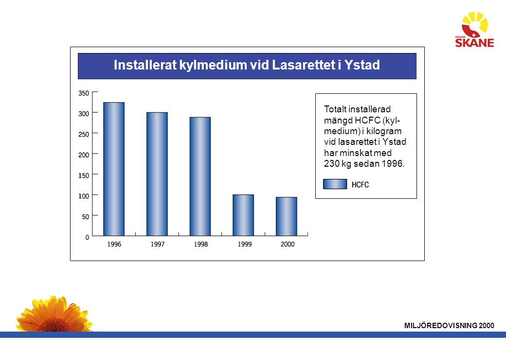 MILJÖREDOVISNING 2000 Installerat kylmedium vid Lasarettet i Ystad Totalt installerad mängd HCFC (kyl- medium) i kilogram vid lasarettet i Ystad har minskat med 230 kg sedan 1996.