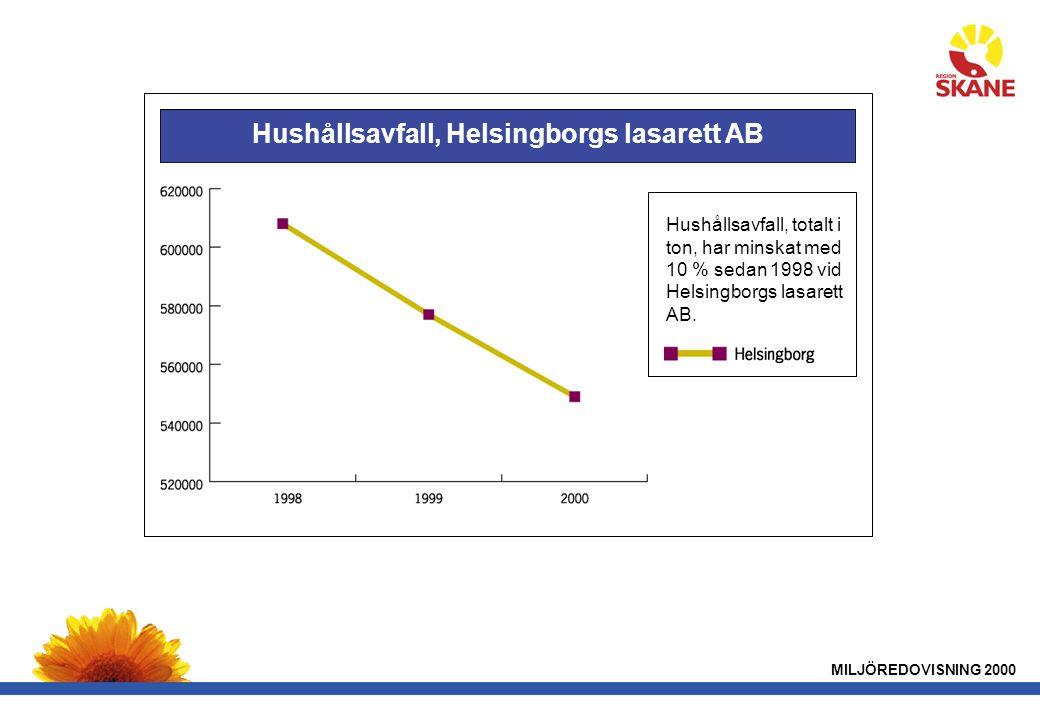 MILJÖREDOVISNING 2000 Hushållsavfall, Helsingborgs lasarett AB Hushållsavfall, totalt i ton, har minskat med 10 % sedan 1998 vid Helsingborgs lasarett AB.