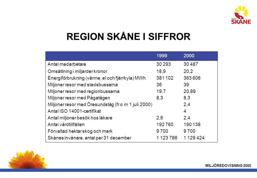 REGION SKÅNE I SIFFROR 19992000 Antal medarbetare30 29330 487 Omsättning i miljarder kronor18,920,2 Energiförbrukning (värme, el och fjärrkyla) MWh381 102363 606 Miljoner resor med stadsbussarna3639 Miljoner resor med regionbussarna19,720,89 Miljoner resor med Pågatågen8,38,3 Miljoner resor med Öresundståg (fr o m 1 juli 2000)2,4 Antal ISO 14001-certifikat4 Antal miljoner besök hos läkare2,62,4 Antal vårdtillfällen192 760190 138 Förvaltad hektar skog och mark9 7009 700 Skånes invånare, antal per 31 december1 123 7861 129 424 MILJÖREDOVISNING 2000