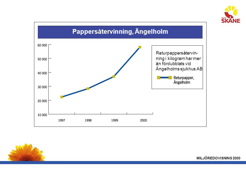 MILJÖREDOVISNING 2000 Pappersåtervinning, Ängelholm Returpappersåtervin- ning i kilogram har mer än fördubblats vid Ängelholms sjukhus AB