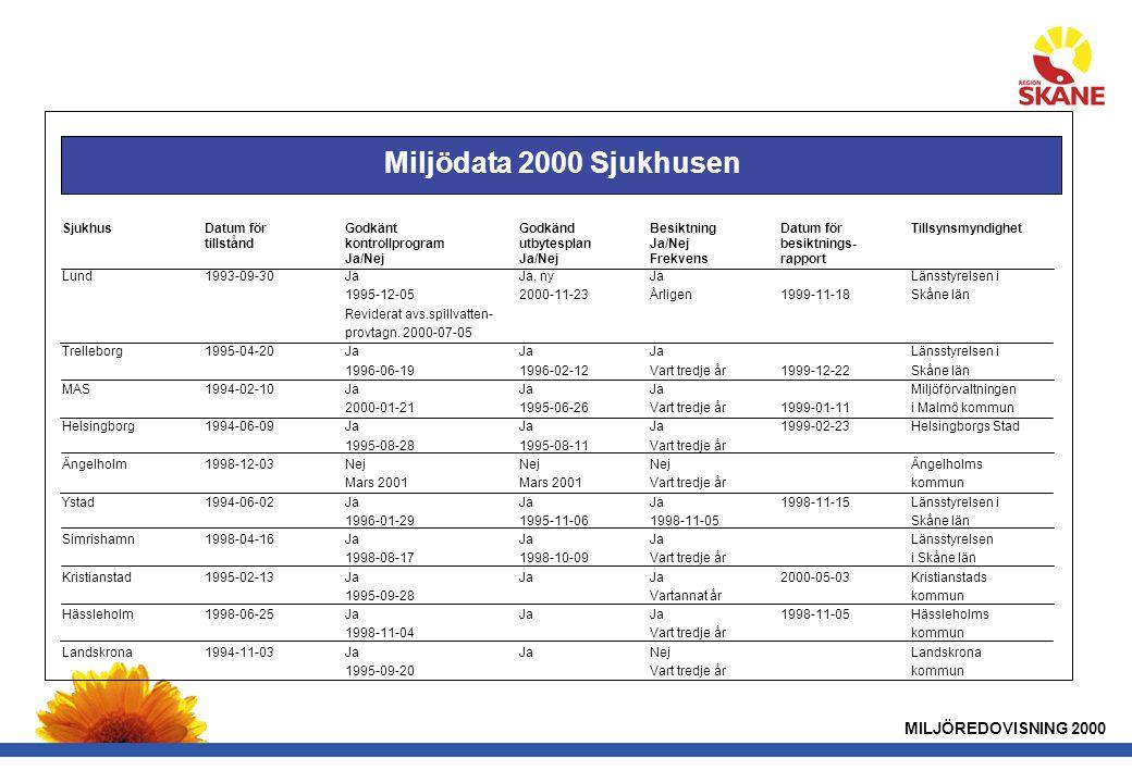 MILJÖREDOVISNING 2000 SjukhusDatum förGodkänt Godkänd BesiktningDatum för Tillsynsmyndighet tillståndkontrollprogramutbytesplanJa/Nejbesiktnings- Ja/NejJa/NejFrekvensrapport Lund1993-09-30JaJa, nyJaLänsstyrelsen i 1995-12-052000-11-23Årligen1999-11-18Skåne län Reviderat avs.spillvatten- provtagn.