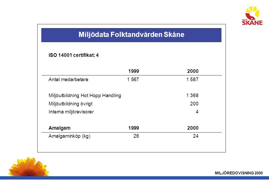 MILJÖREDOVISNING 2000 ISO 14001 certifikat: 4 19992000 Antal medarbetare1 5671 587 Miljöutbildning Hot Hopp Handling1 368 Miljöutbildning övrigt200 Interna miljörevisorer4 Amalgam19992000 Amalgaminköp (kg)2624 Miljödata Folktandvården Skåne