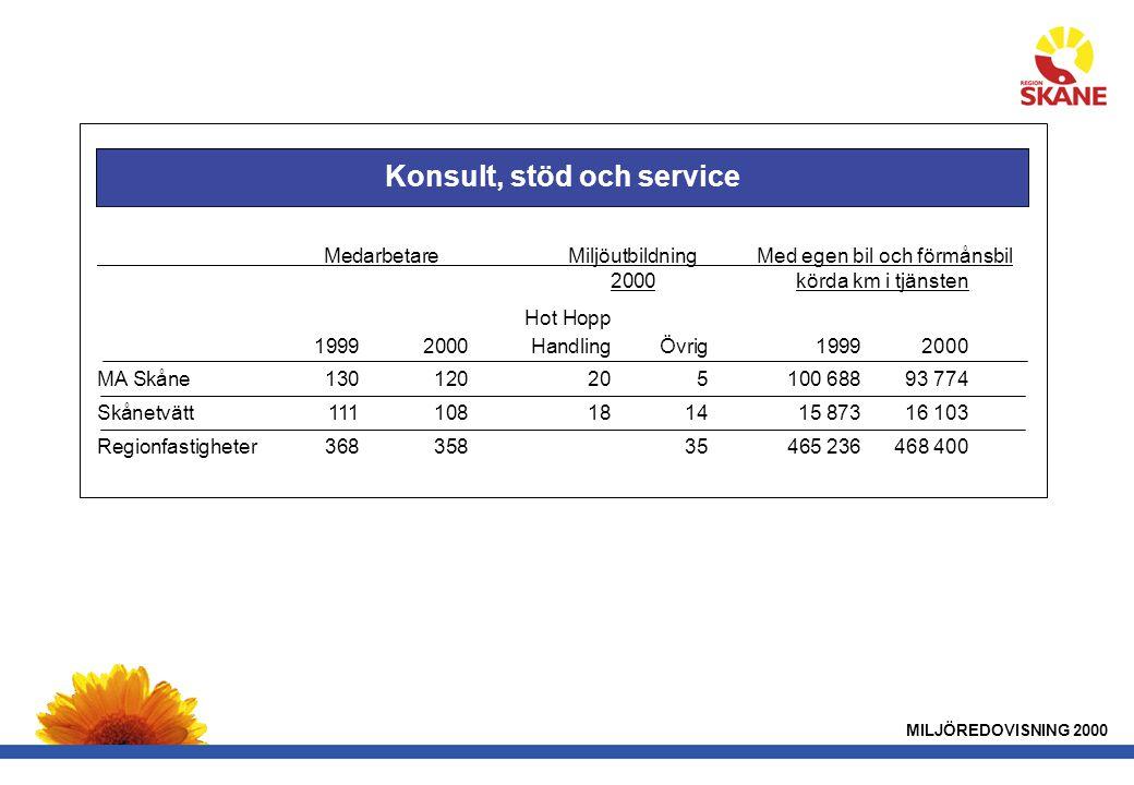 Hot Hopp 19992000HandlingÖvrig19992000 MA Skåne130120205100 68893 774 Skånetvätt111108181415 87316 103 Regionfastigheter36835835465 236468 400 MILJÖREDOVISNING 2000 Konsult, stöd och service MedarbetareMiljöutbildning Med egen bil och förmånsbil 2000körda km i tjänsten