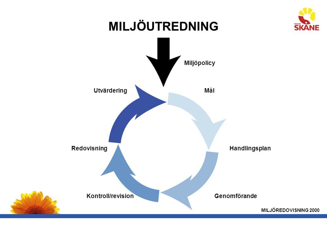 MILJÖUTREDNING MILJÖREDOVISNING 2000 Miljöpolicy Utvärdering Handlingsplan GenomförandeKontroll/revision Redovisning Mål