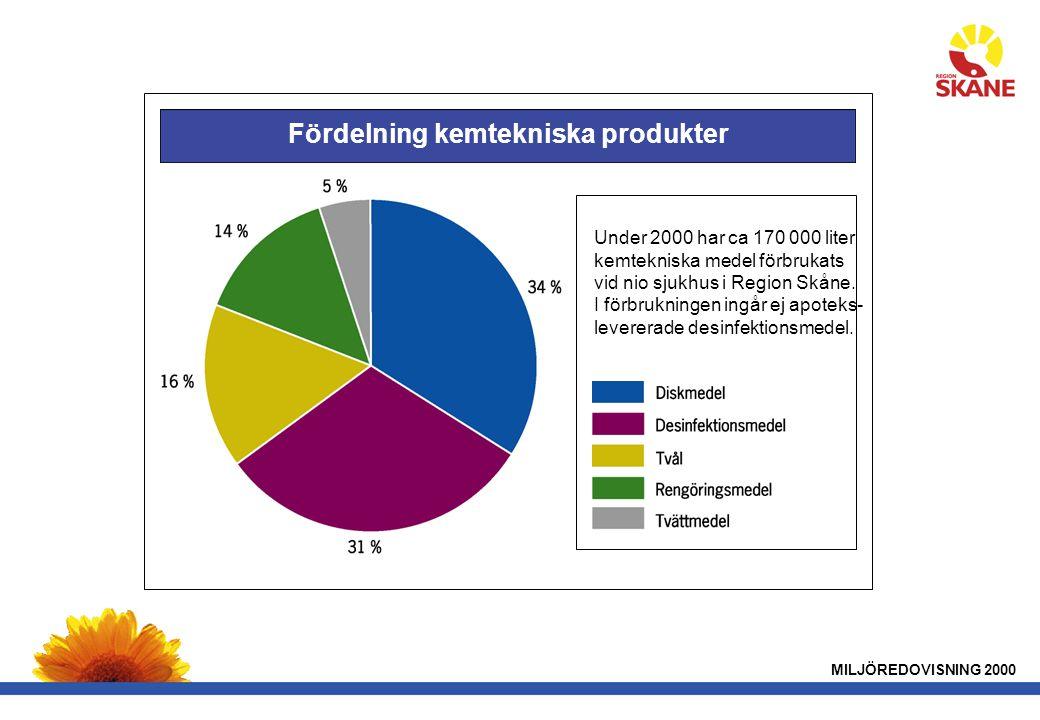 MILJÖREDOVISNING 2000 Fördelning kemtekniska produkter Under 2000 har ca 170 000 liter kemtekniska medel förbrukats vid nio sjukhus i Region Skåne.