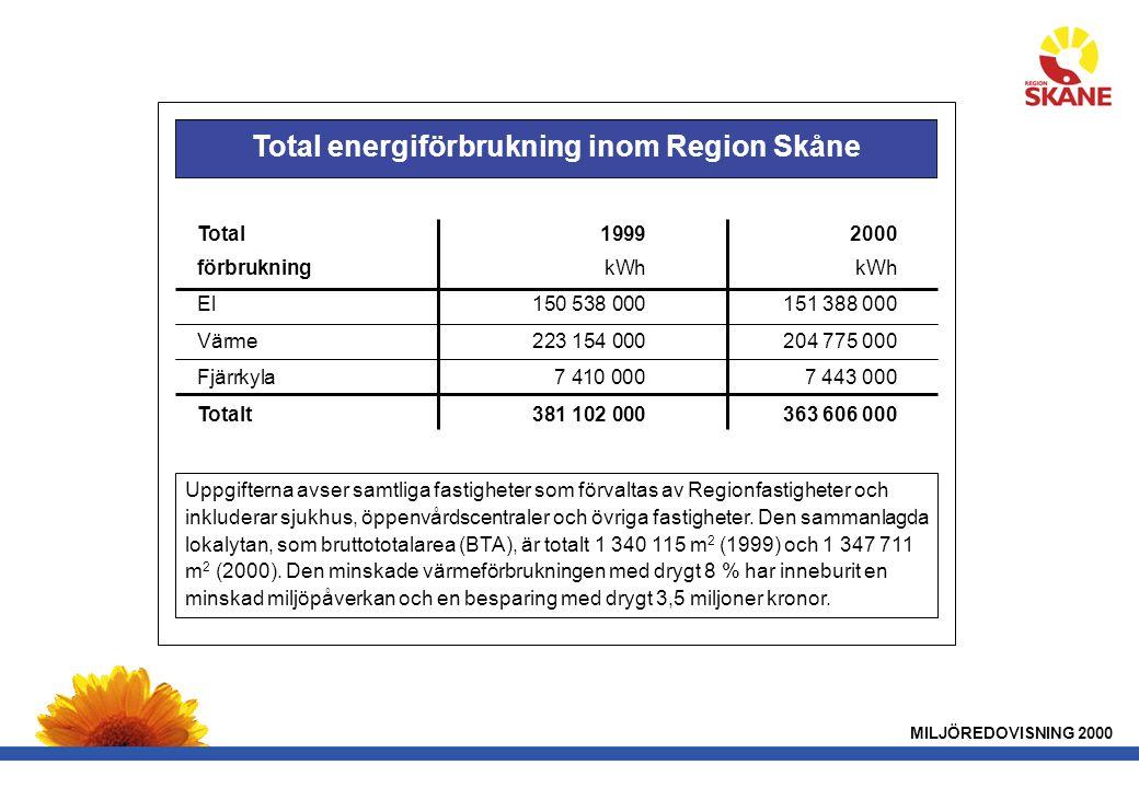 MILJÖREDOVISNING 2000 Total19992000 förbrukningkWhkWh El150 538 000151 388 000 Värme223 154 000204 775 000 Fjärrkyla7 410 0007 443 000 Totalt381 102 000363 606 000 Total energiförbrukning inom Region Skåne Uppgifterna avser samtliga fastigheter som förvaltas av Regionfastigheter och inkluderar sjukhus, öppenvårdscentraler och övriga fastigheter.