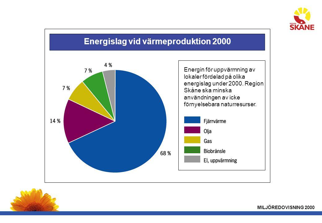 MILJÖREDOVISNING 2000 Energislag vid värmeproduktion 2000 Energin för uppvärmning av lokaler fördelad på olika energislag under 2000.
