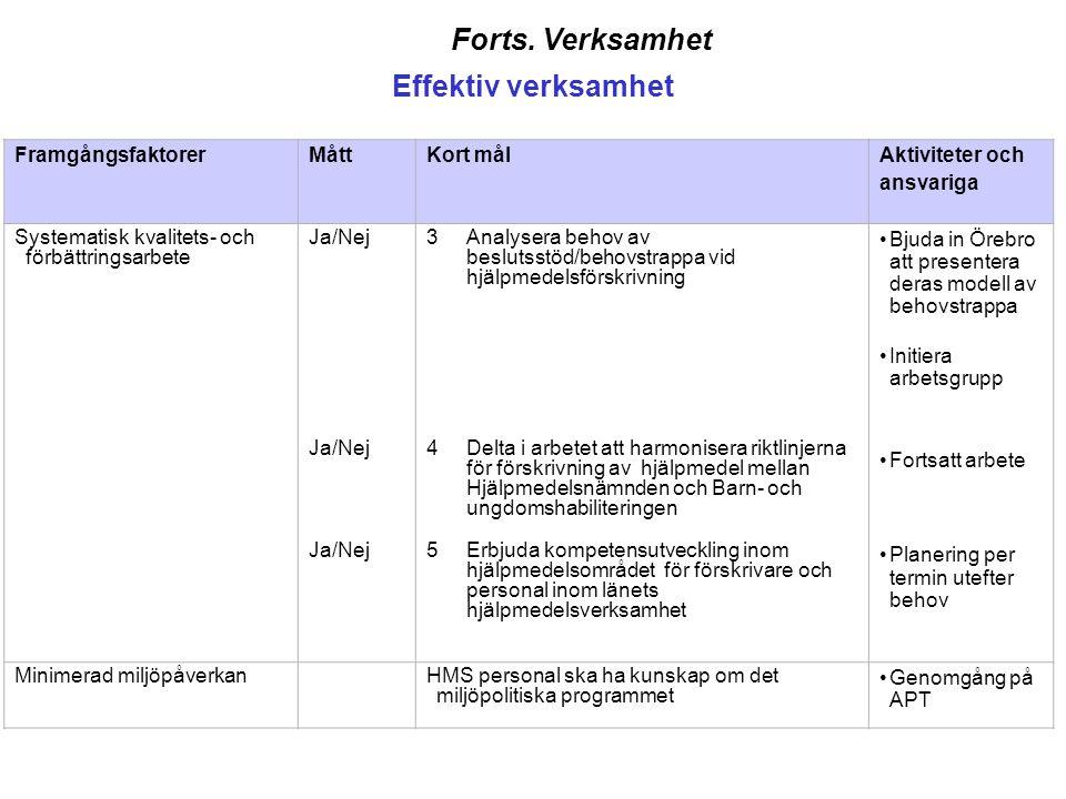 Forts. Verksamhet Effektiv verksamhet FramgångsfaktorerMåttKort målAktiviteter och ansvariga Systematisk kvalitets- och förbättringsarbete Ja/Nej 3Ana