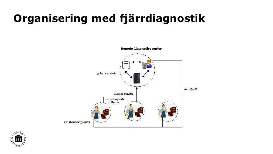 Organisering med fjärrdiagnostik