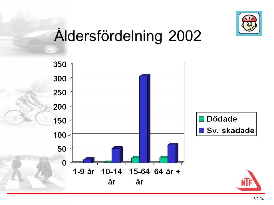 3/2-04 Problemet 2002: •42 döda (28/14) •441 svårt skadade (240/198) Källa: SIKA • Mörkertal • Åldersfördelning