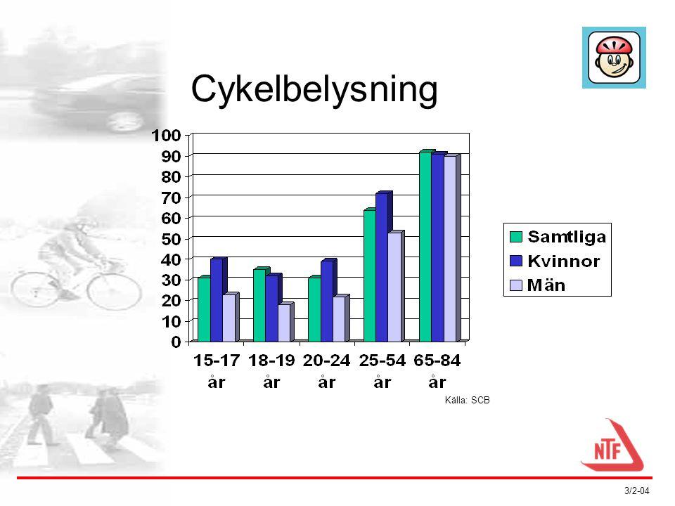 3/2-04 Cykelbarnsits •14 sitsar •Fram eller bak