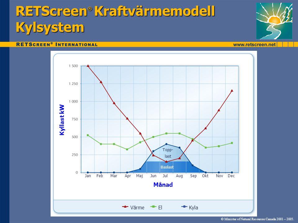 © Minister of Natural Resources Canada 2001 – 2005. RETScreen ® Kraftvärmemodell Kylsystem Kyllast kW Månad JanFebMarAprMajJunJulAugSepOktNovDec Värme