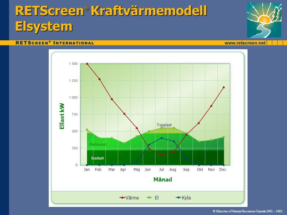 © Minister of Natural Resources Canada 2001 – 2005. RETScreen ® Kraftvärmemodell Elsystem Ellast kW Månad JanFebMarAprMajJunJulAugSepOktNovDec Topplas