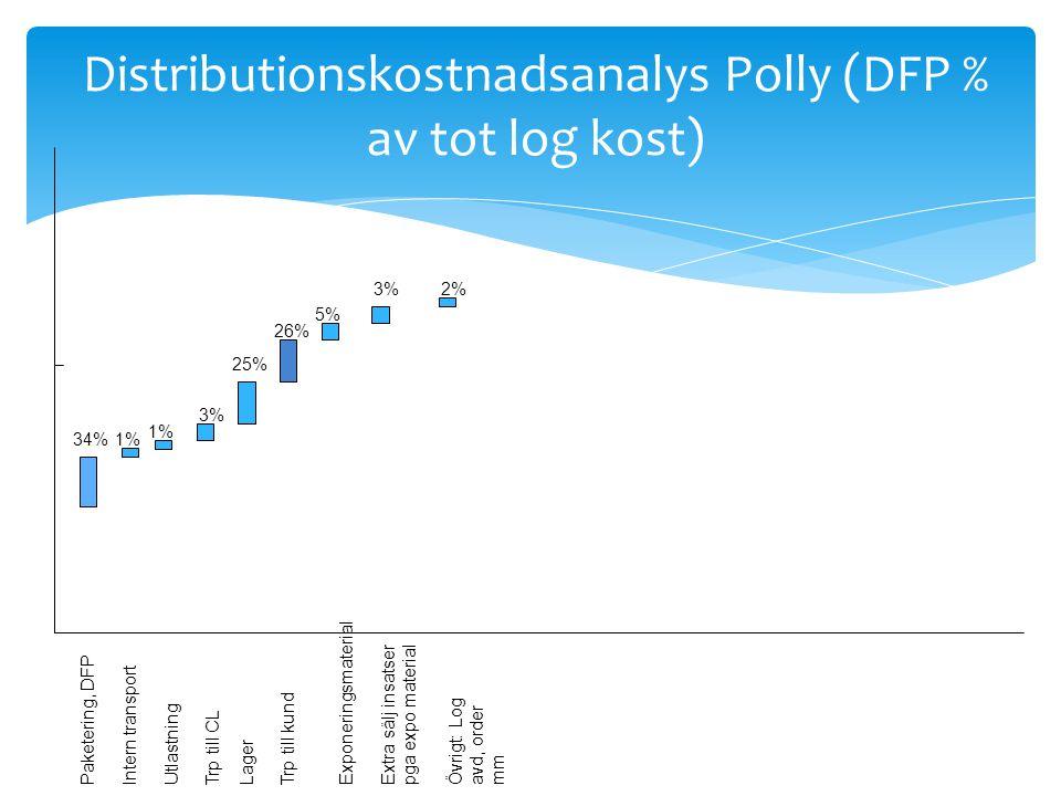 Distributionskostnadsanalys Polly (DFP % av tot log kost) Paketering, DFPIntern transportTrp till CLLager 34% Utlastning 1% 3% 25% 26% Trp till kundExponeringsmaterial 5% Extra sälj insatser pga expo material 3% Övrigt: Log avd, order mm 2%