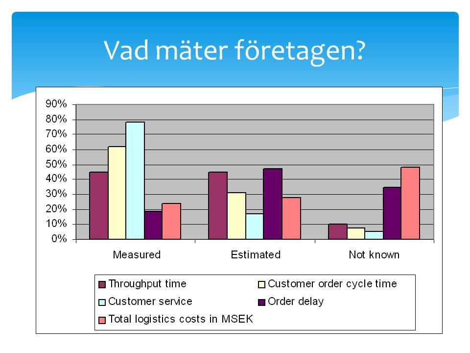  Vanligaste användningsområde av ABC inom logistik i Sverige är inom materialhantering (tex kostnader för att hantera olika produkter i lager)  Ex.