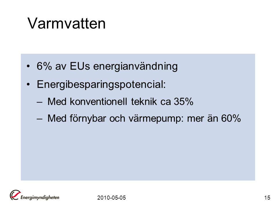 2010-05-0515 Varmvatten •6% av EUs energianvändning •Energibesparingspotencial: –Med konventionell teknik ca 35% –Med förnybar och värmepump: mer än 6