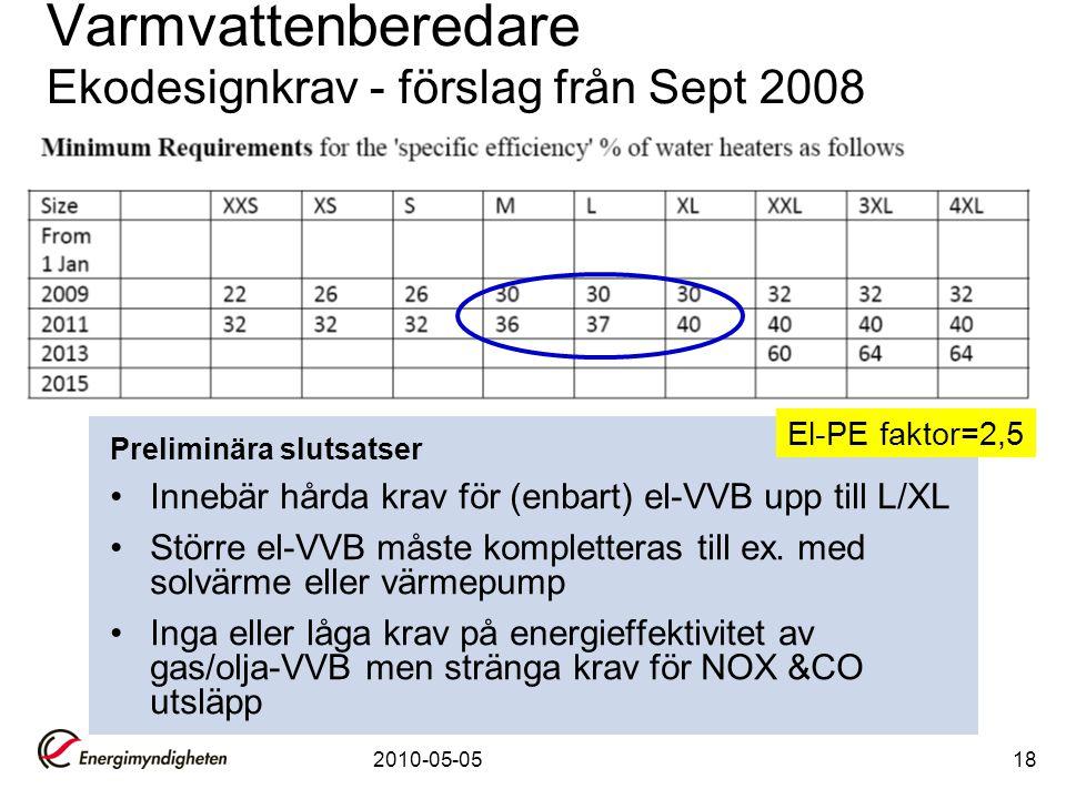 2010-05-0518 Varmvattenberedare Ekodesignkrav - förslag från Sept 2008 Preliminära slutsatser •Innebär hårda krav för (enbart) el-VVB upp till L/XL •S